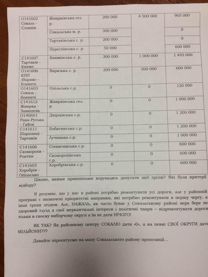 перелік доріг, на які пропонується виділити кошти